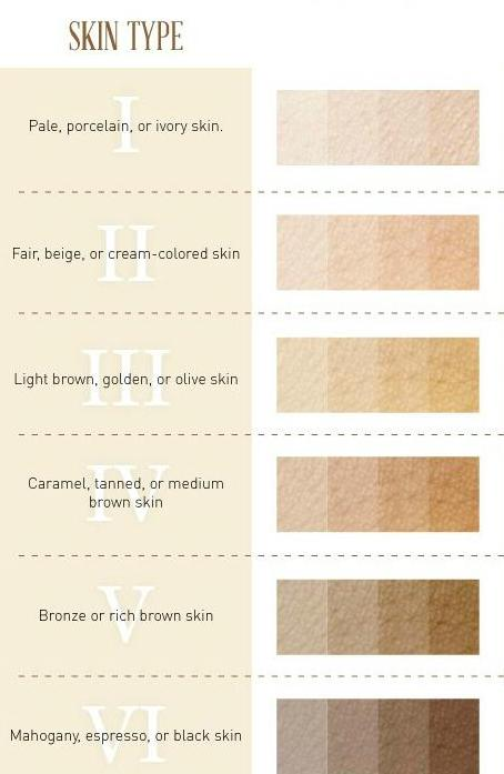 Skin colour chart for camouflage Micropigmentation Training Singapore